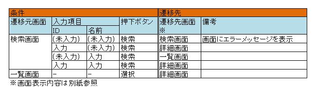 【No.1】ドキュメント作成