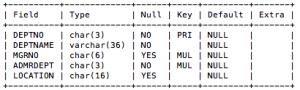 MySQLでのSQLチューニングについて(まず、導入)
