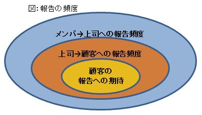 【No.2】報告