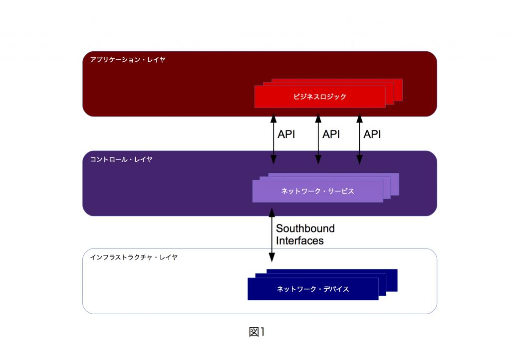 SDNのビジネスアプリケーションでの利用方法について