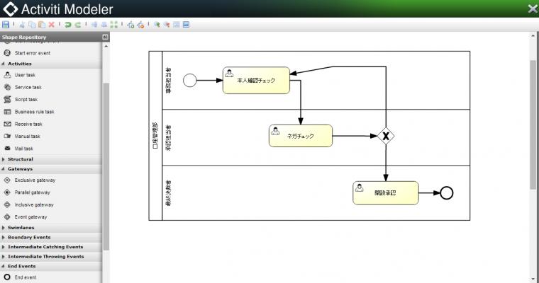 Activitiを使ったワークフローシステムの構築第2回目:ワークフローを描く