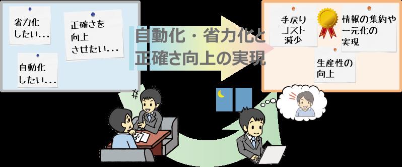あなたのITサポーターに「IT助っ人」サービス~中小企業の業務改善を支援します~